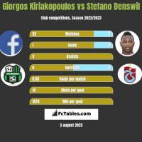 Giorgos Kiriakopoulos vs Stefano Denswil h2h player stats