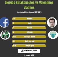 Giorgos Kiriakopoulos vs Valentinos Vlachos h2h player stats
