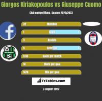 Giorgos Kiriakopoulos vs Giuseppe Cuomo h2h player stats