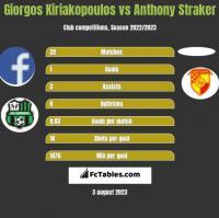 Giorgos Kiriakopoulos vs Anthony Straker h2h player stats