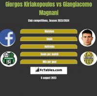 Giorgos Kiriakopoulos vs Giangiacomo Magnani h2h player stats
