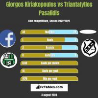 Giorgos Kiriakopoulos vs Triantafyllos Pasalidis h2h player stats