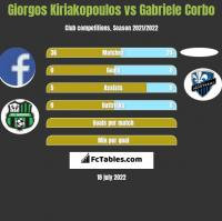 Giorgos Kiriakopoulos vs Gabriele Corbo h2h player stats
