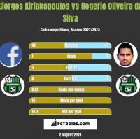 Giorgos Kiriakopoulos vs Rogerio Oliveira da Silva h2h player stats