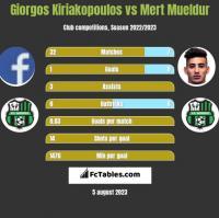 Giorgos Kiriakopoulos vs Mert Mueldur h2h player stats