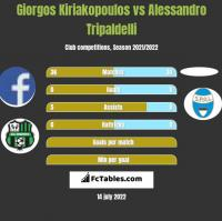 Giorgos Kiriakopoulos vs Alessandro Tripaldelli h2h player stats