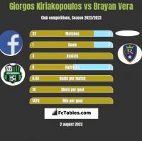 Giorgos Kiriakopoulos vs Brayan Vera h2h player stats