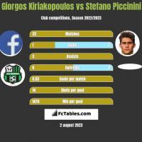 Giorgos Kiriakopoulos vs Stefano Piccinini h2h player stats