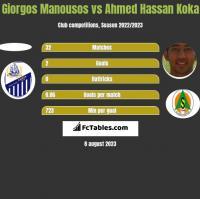 Giorgos Manousos vs Ahmed Hassan Koka h2h player stats