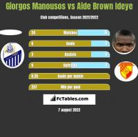 Giorgos Manousos vs Aide Brown Ideye h2h player stats