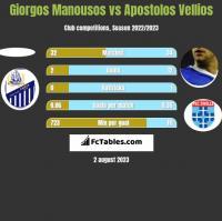 Giorgos Manousos vs Apostolos Vellios h2h player stats