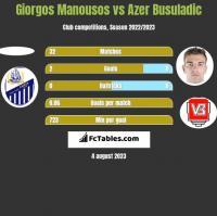 Giorgos Manousos vs Azer Busuladic h2h player stats