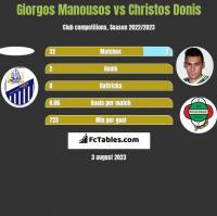 Giorgos Manousos vs Christos Donis h2h player stats