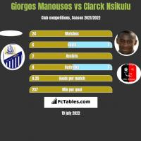 Giorgos Manousos vs Clarck Nsikulu h2h player stats