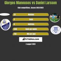 Giorgos Manousos vs Daniel Larsson h2h player stats