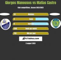 Giorgos Manousos vs Matias Castro h2h player stats
