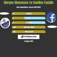 Giorgos Manousos vs Vasilios Fasidis h2h player stats
