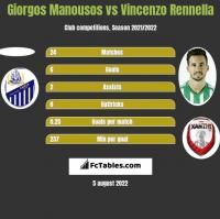 Giorgos Manousos vs Vincenzo Rennella h2h player stats