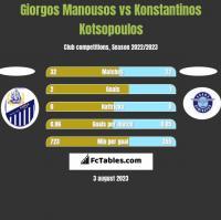 Giorgos Manousos vs Konstantinos Kotsopoulos h2h player stats