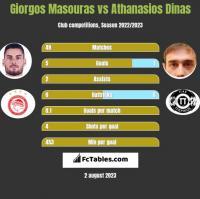 Giorgos Masouras vs Athanasios Dinas h2h player stats