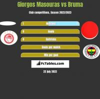Giorgos Masouras vs Bruma h2h player stats