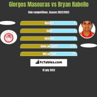 Giorgos Masouras vs Bryan Rabello h2h player stats