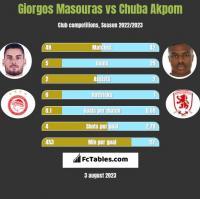 Giorgos Masouras vs Chuba Akpom h2h player stats