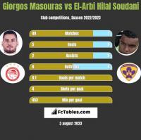 Giorgos Masouras vs El-Arabi Soudani h2h player stats