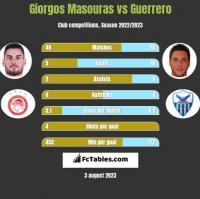 Giorgos Masouras vs Guerrero h2h player stats