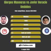 Giorgos Masouras vs Javier Horacio Umbides h2h player stats