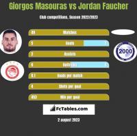 Giorgos Masouras vs Jordan Faucher h2h player stats