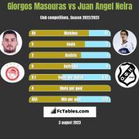Giorgos Masouras vs Juan Angel Neira h2h player stats