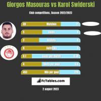 Giorgos Masouras vs Karol Świderski h2h player stats