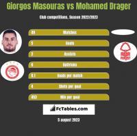Giorgos Masouras vs Mohamed Drager h2h player stats