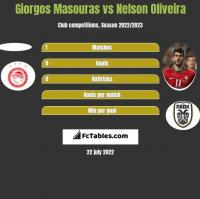 Giorgos Masouras vs Nelson Oliveira h2h player stats
