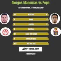 Giorgos Masouras vs Pepe h2h player stats