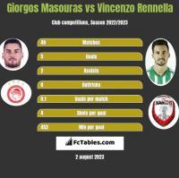 Giorgos Masouras vs Vincenzo Rennella h2h player stats