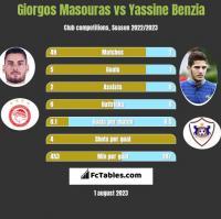 Giorgos Masouras vs Yassine Benzia h2h player stats