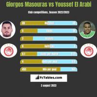 Giorgos Masouras vs Youssef El Arabi h2h player stats
