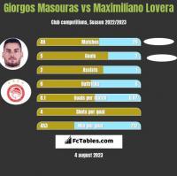 Giorgos Masouras vs Maximiliano Lovera h2h player stats