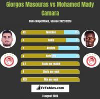 Giorgos Masouras vs Mohamed Mady Camara h2h player stats