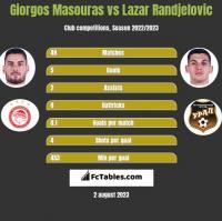 Giorgos Masouras vs Lazar Randjelovic h2h player stats