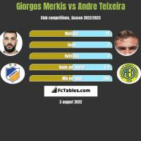 Giorgos Merkis vs Andre Teixeira h2h player stats