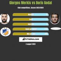 Giorgos Merkis vs Boris Godal h2h player stats