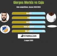 Giorgos Merkis vs Caju h2h player stats
