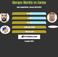 Giorgos Merkis vs Carlao h2h player stats