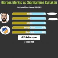 Giorgos Merkis vs Charalampos Kyriakou h2h player stats