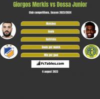 Giorgos Merkis vs Dossa Junior h2h player stats