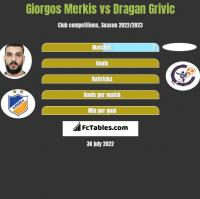 Giorgos Merkis vs Dragan Grivic h2h player stats