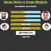 Giorgos Merkis vs Dragan Mihajlovic h2h player stats